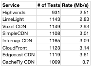 Global Speedtests to CDNs