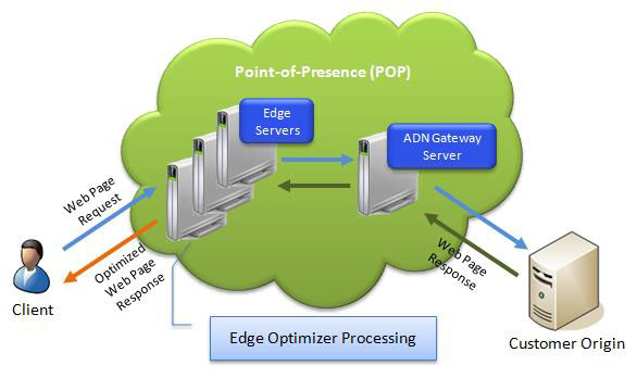 edge optimizer